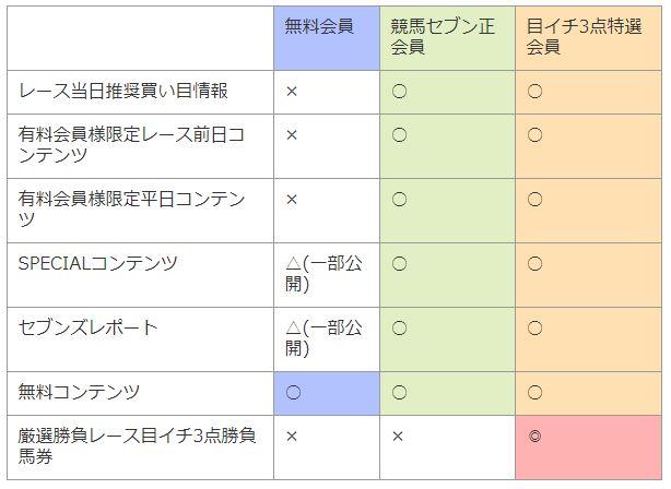 競馬セブン_会員別サービス一覧表
